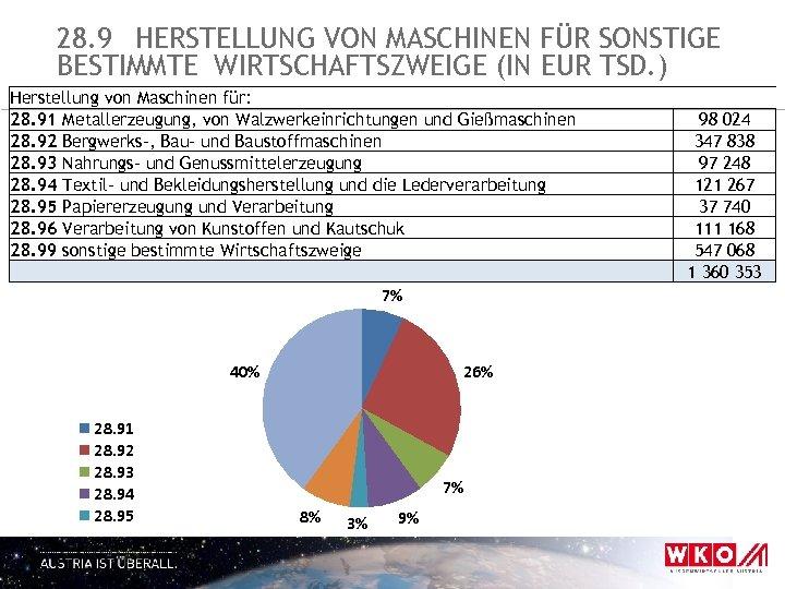 28. 9 HERSTELLUNG VON MASCHINEN FÜR SONSTIGE BESTIMMTE WIRTSCHAFTSZWEIGE (IN EUR TSD. ) Herstellung