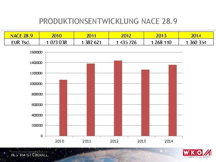 PRODUKTIONSENTWICKLUNG NACE 28. 9 EUR Tsd. 2010 1 073 038 2011 1 382 621