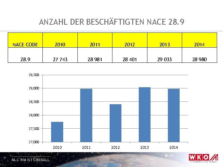 ANZAHL DER BESCHÄFTIGTEN NACE 28. 9 NACE CODE 2010 2011 2012 2013 2014 28.