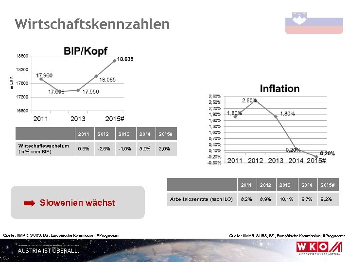 in EUR Wirtschaftskennzahlen 2011 Wirtschaftswachstum (in % vom BIP) 2012 2013 2014 2015# 0,