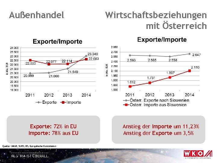 Wirtschaftsbeziehungen mit Österreich in Mio. EUR Außenhandel Exporte: 72% in EU Importe: 78% aus