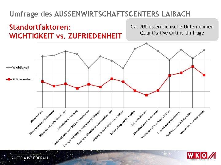 Umfrage des AUSSENWIRTSCHAFTSCENTERS LAIBACH Standortfaktoren: WICHTIGKEIT vs. ZUFRIEDENHEIT Ca. 700 österreichische Unternehmen Quantitative Online-Umfrage