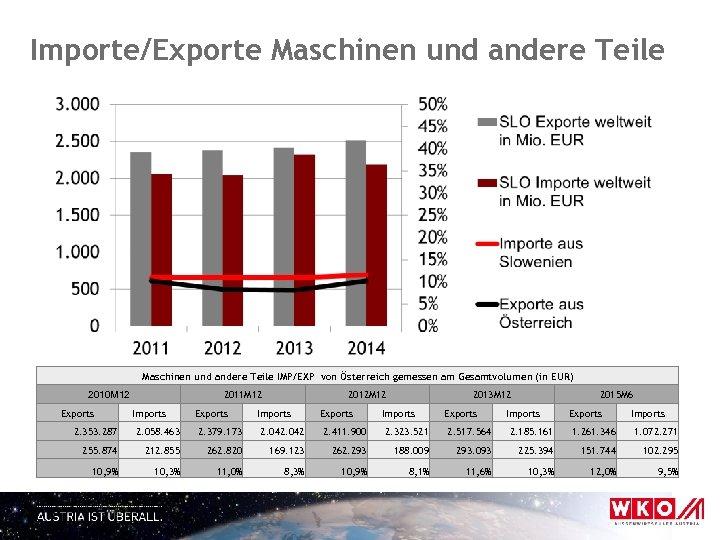 Importe/Exporte Maschinen und andere Teile IMP/EXP von Österreich gemessen am Gesamtvolumen (in EUR) 2011