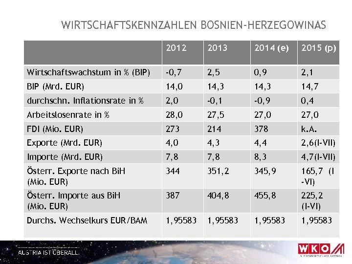 WIRTSCHAFTSKENNZAHLEN BOSNIEN-HERZEGOWINAS 2012 2013 2014 (e) 2015 (p) Wirtschaftswachstum in % (BIP) -0, 7