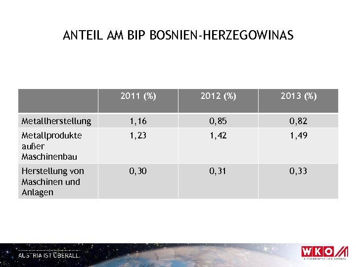 ANTEIL AM BIP BOSNIEN-HERZEGOWINAS 2011 (%) 2012 (%) 2013 (%) Metallherstellung 1, 16 0,