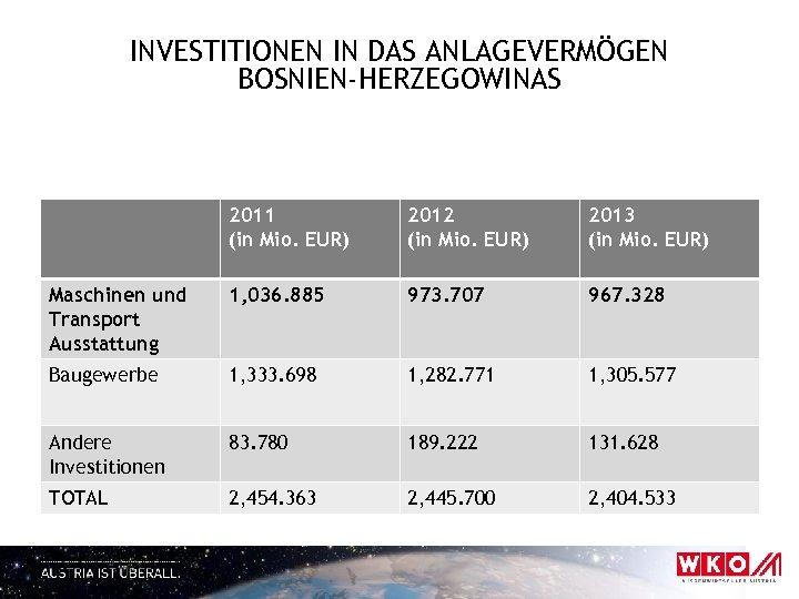 INVESTITIONEN IN DAS ANLAGEVERMÖGEN BOSNIEN-HERZEGOWINAS 2011 (in Mio. EUR) 2012 (in Mio. EUR) 2013