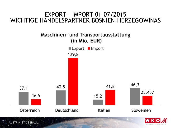 EXPORT – IMPORT 01 -07/2015 WICHTIGE HANDELSPARTNER BOSNIEN-HERZEGOWINAS