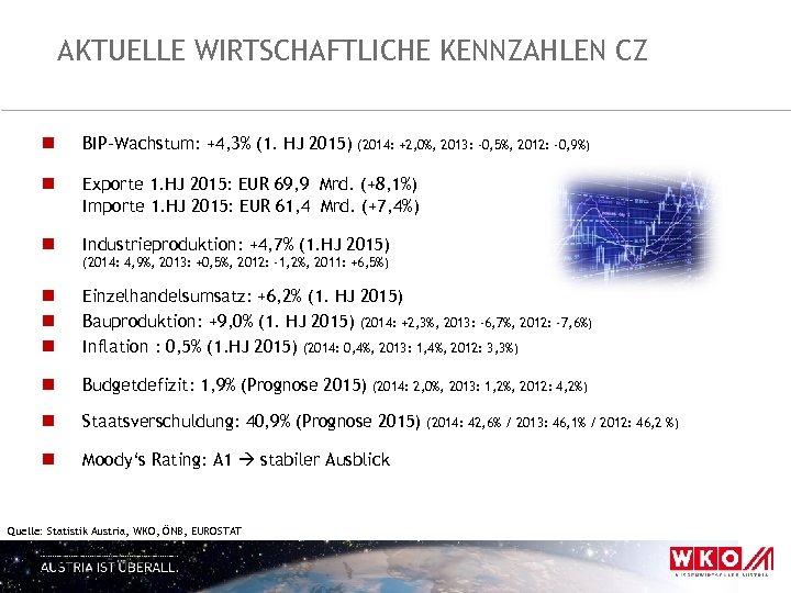 AKTUELLE WIRTSCHAFTLICHE KENNZAHLEN CZ n BIP-Wachstum: +4, 3% (1. HJ 2015) n Exporte 1.