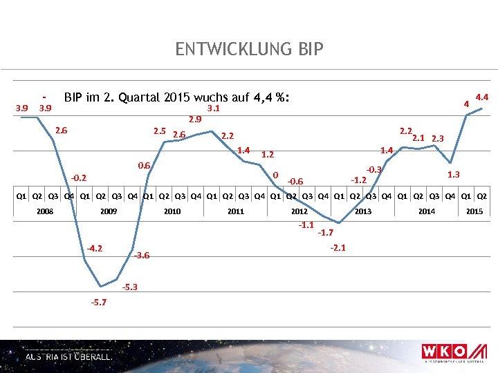 ENTWICKLUNG BIP 3. 9 - 3. 9 BIP im 2. Quartal 2015 wuchs auf