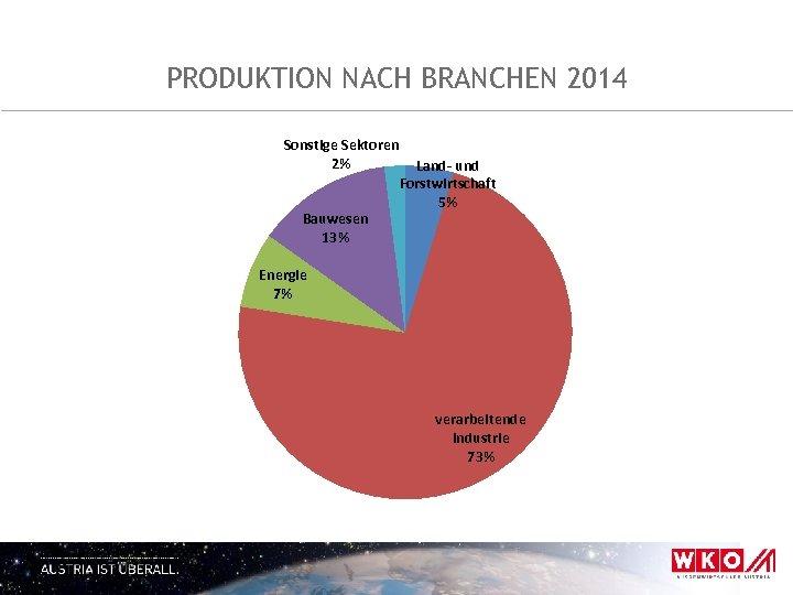 PRODUKTION NACH BRANCHEN 2014 Sonstige Sektoren 2% Bauwesen 13% Land- und Forstwirtschaft 5% Energie