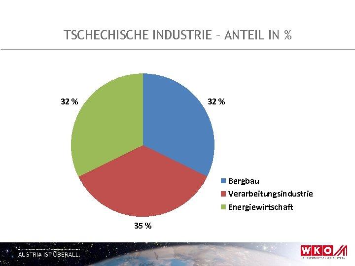 TSCHECHISCHE INDUSTRIE – ANTEIL IN % 32 % Bergbau Verarbeitungsindustrie Energiewirtschaft 35 %