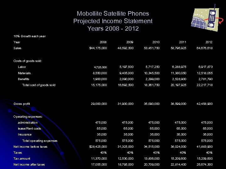 Mobollite Satellite Phones Projected Income Statement Years 2008 - 2012 10% Growth each year