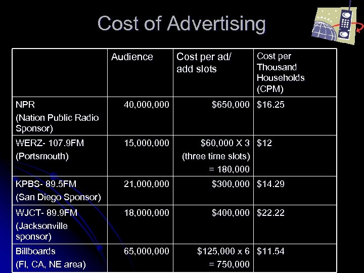 Cost of Advertising Audience Cost per ad/ add slots Cost per Thousand Households (CPM)