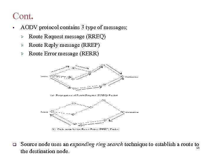 Cont. § AODV protocol contains 3 type of messages; Route Request message (RREQ) Route