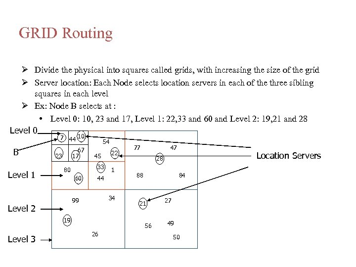 GRID Routing Divide the physical into squares called grids, with increasing the size of
