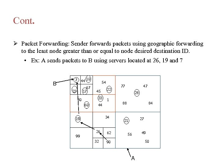 Cont. Packet Forwarding: Sender forwards packets using geographic forwarding to the least node greater
