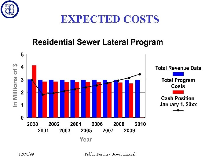 EXPECTED COSTS 12/30/99 Public Forum - Sewer Lateral