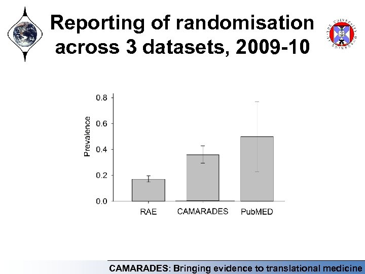 Reporting of randomisation across 3 datasets, 2009 -10 CAMARADES: Bringing evidence to translational medicine