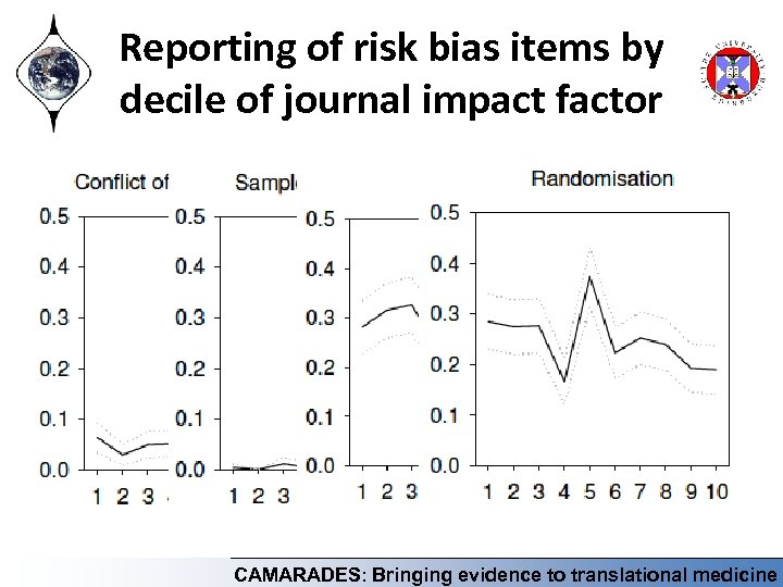 Reporting of risk bias items by decile of journal impact factor CAMARADES: Bringing evidence