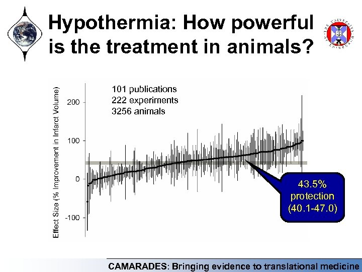 Hypothermia: How powerful is the treatment in animals? 101 publications 222 experiments 3256 animals
