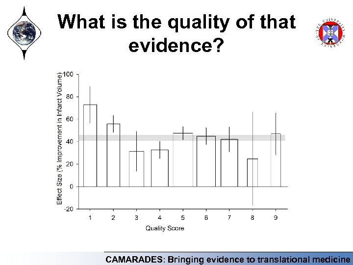 What is the quality of that evidence? CAMARADES: Bringing evidence to translational medicine