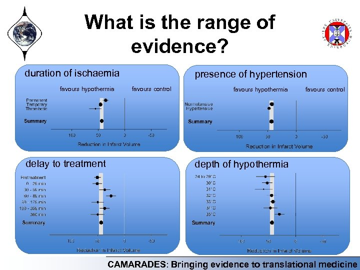 What is the range of evidence? duration of ischaemia favours hypothermia delay to treatment