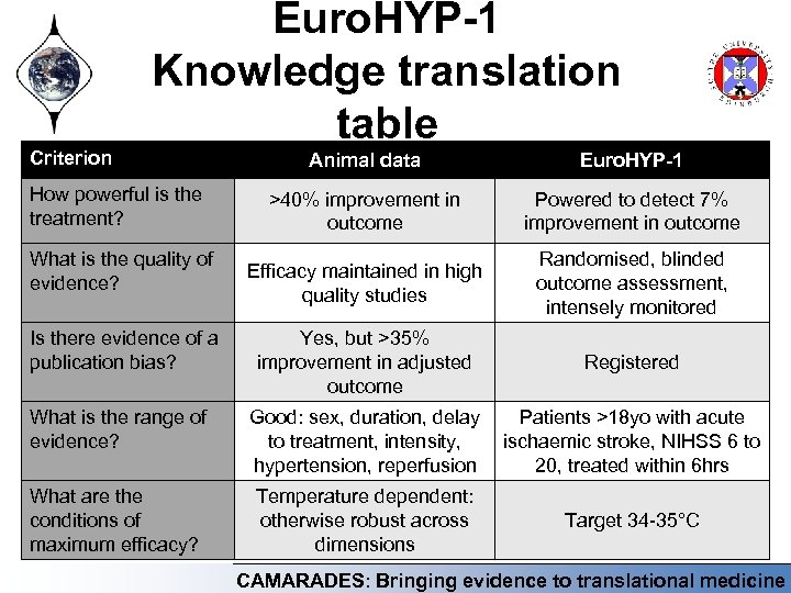 Criterion Euro. HYP-1 Knowledge translation table Animal data Euro. HYP-1 >40% improvement in outcome