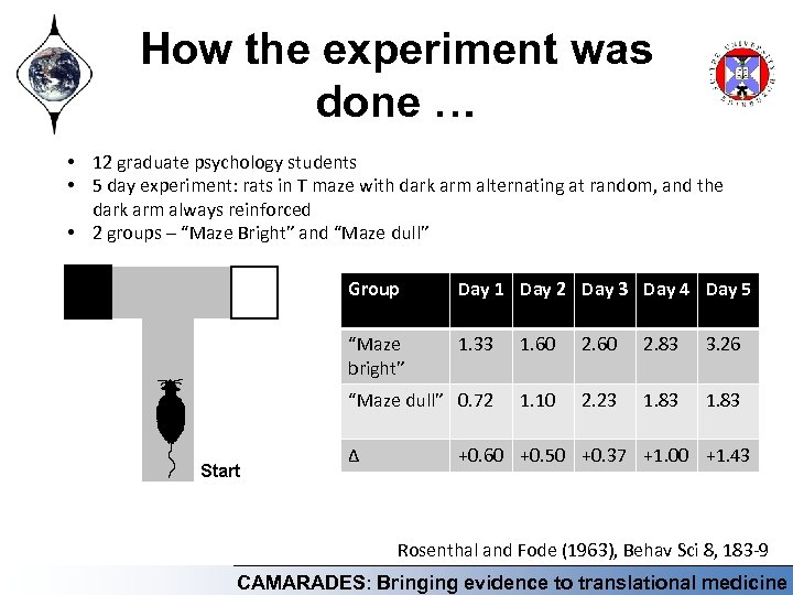 How the experiment was done … • 12 graduate psychology students • 5 day