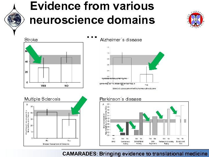 Evidence from various neuroscience domains … Stroke Alzheimer´s disease Multiple Sclerosis Parkinson´s disease CAMARADES: