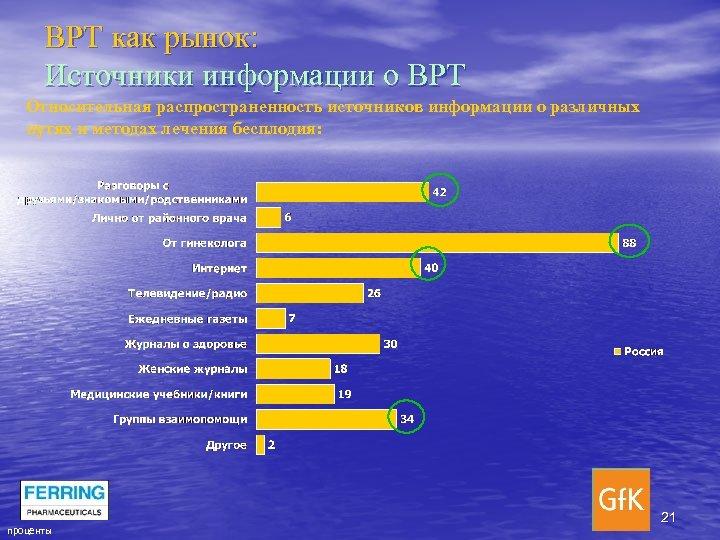 ВРТ как рынок: Источники информации о ВРТ Относительная распространенность источников информации о различных путях