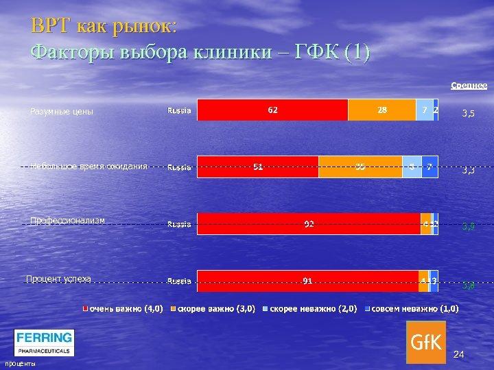 ВРТ как рынок: Факторы выбора клиники – ГФК (1) Среднее Разумные цены Небольшое время