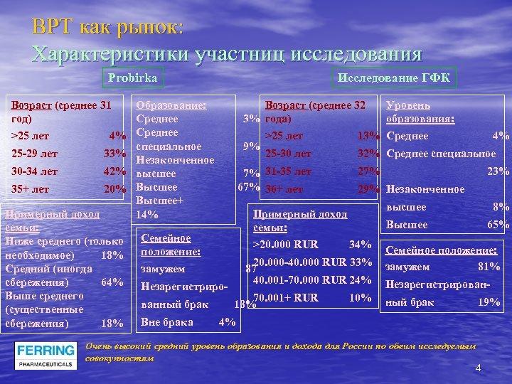 ВРТ как рынок: Характеристики участниц исследования Probirka Исследование ГФК Возраст (среднее 31 Образование: Возраст