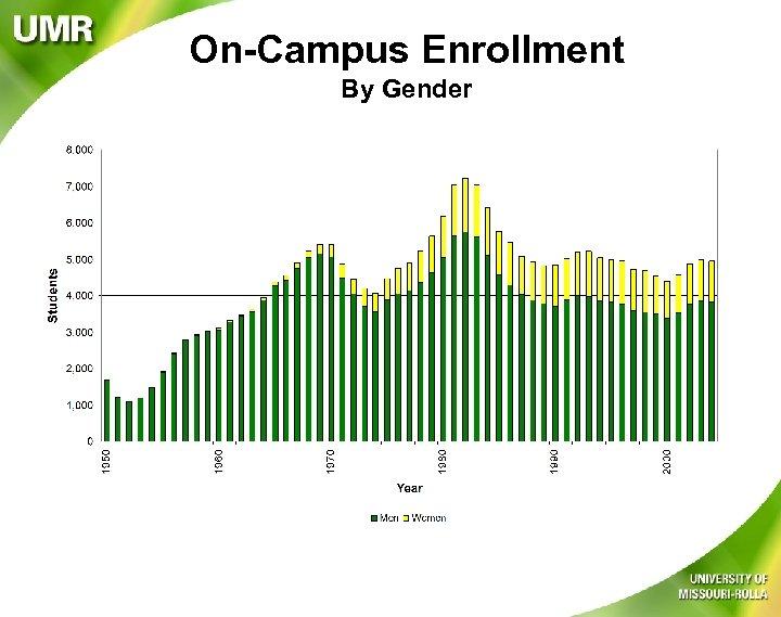 On-Campus Enrollment By Gender