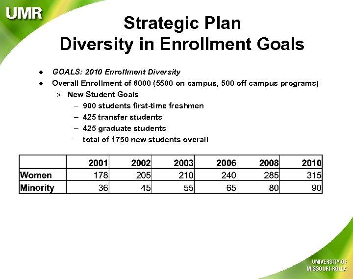 Strategic Plan Diversity in Enrollment Goals l l GOALS: 2010 Enrollment Diversity Overall Enrollment
