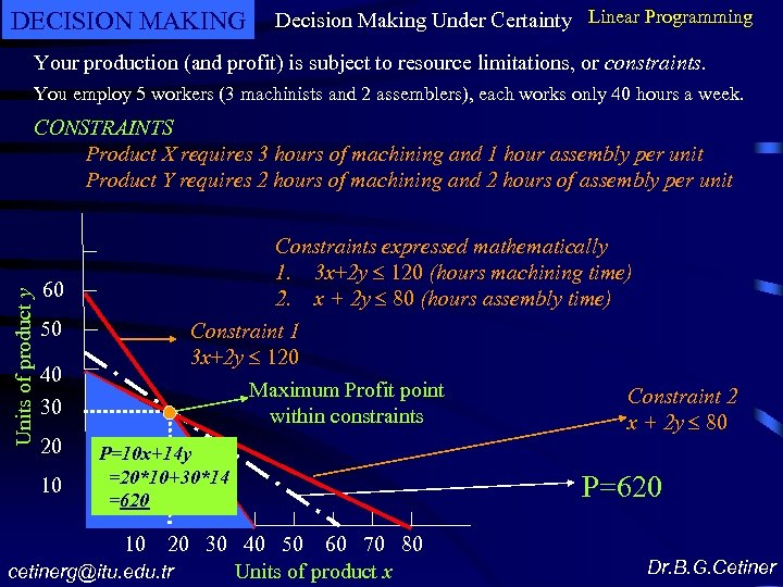 DECISION MAKING Decision Making Under Certainty Linear Programming Your production (and profit) is subject