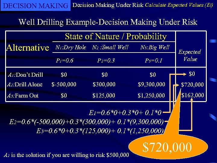 DECISION MAKING Decision Making Under Risk Calculate Expected Values (Ei) Well Drilling Example-Decision Making