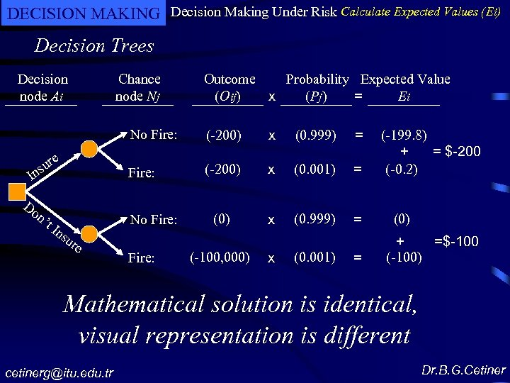 DECISION MAKING Decision Making Under Risk Calculate Expected Values (Ei) Decision Trees Decision node