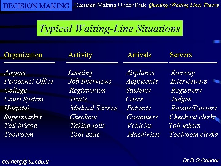 DECISION MAKING Decision Making Under Risk Queuing (Waiting Line) Theory Typical Waiting-Line Situations Organization