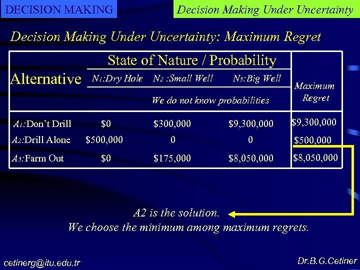 DECISION MAKING Decision Making Under Uncertainty: Maximum Regret State of Nature / Probability Alternative