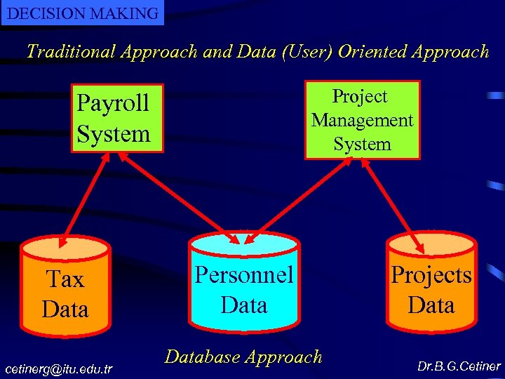 DECISION MAKING Traditional Approach and Data (User) Oriented Approach Project Management System Payroll System