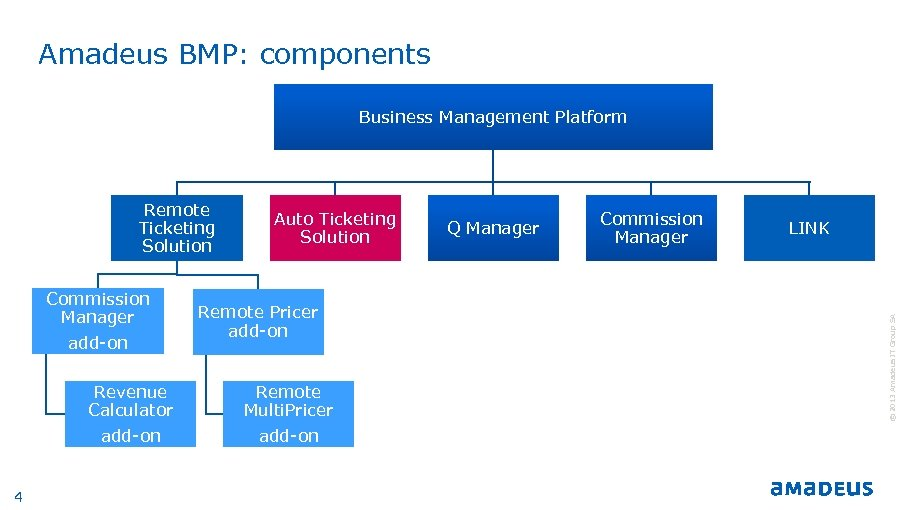 Amadeus BMP: components Business Management Platform Commission Manager add-on Revenue Calculator add-on 4 Auto