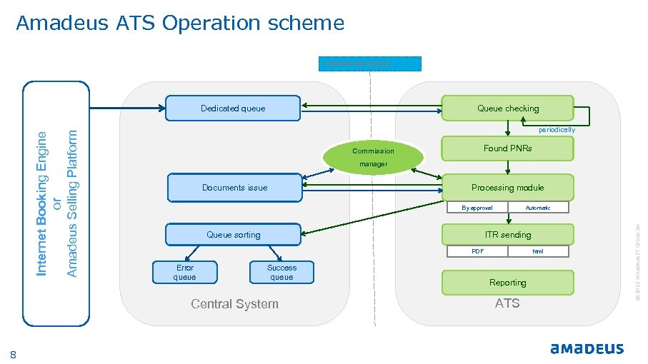 Amadeus ATS Operation scheme Amadeus web services Queue checking periodically Commission manager Documents issue