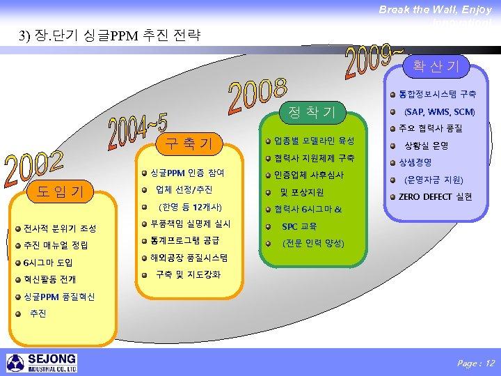 Break the Wall, Enjoy Innovation! 3) 장. 단기 싱글PPM 추진 전략 확산기 통합정보시스템 구축
