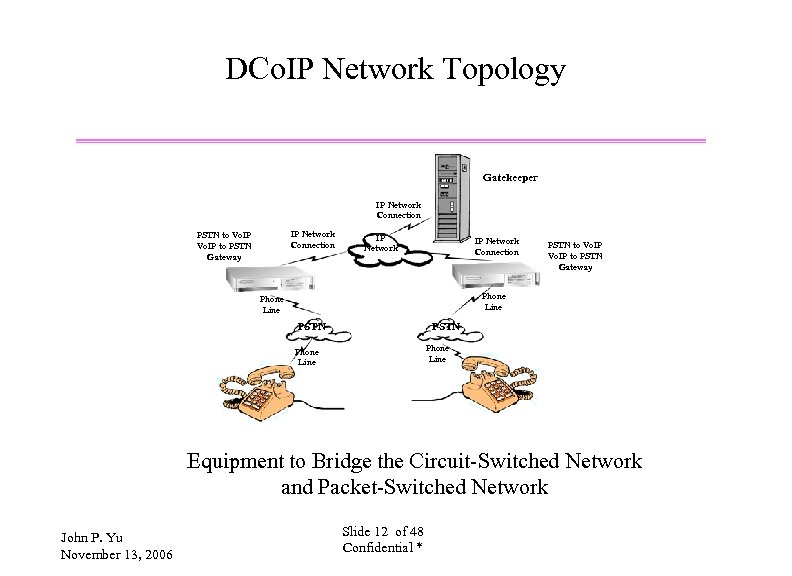DCo. IP Network Topology Gatekeeper IP Network Connection PSTN to Vo. IP to PSTN