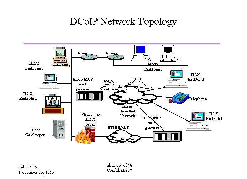 DCo. IP Network Topology Router H. 323 End. Points H. 323 MCS with gateway