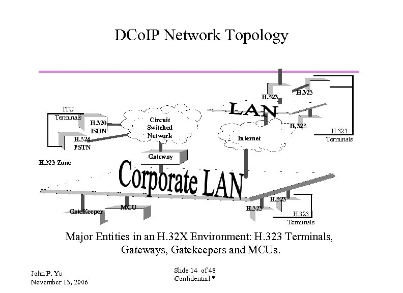 DCo. IP Network Topology H. 323 ITU Terminals Circuit Switched Network H. 320 ISDN