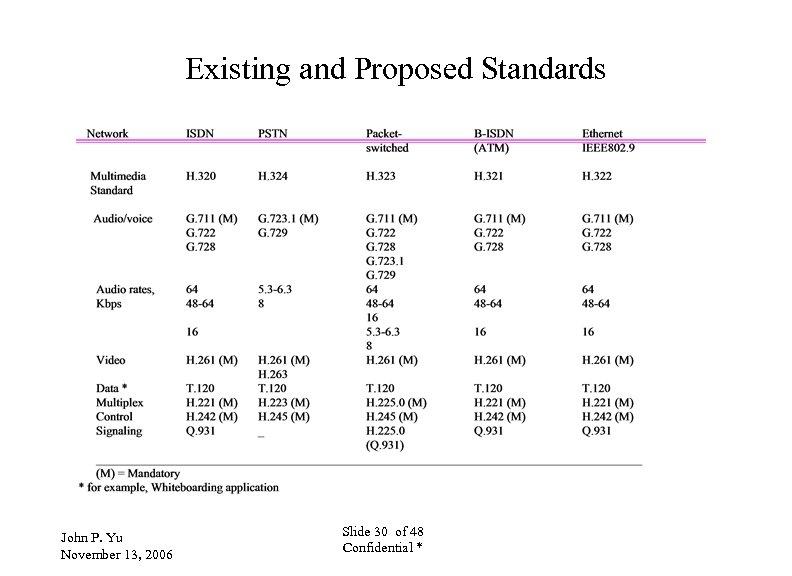 Existing and Proposed Standards John P. Yu November 13, 2006 Slide 30 of 48