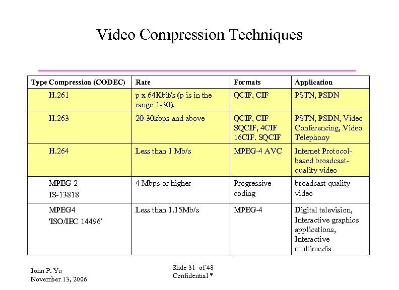 Video Compression Techniques Type Compression (CODEC) Rate Formats Application H. 261 p x 64