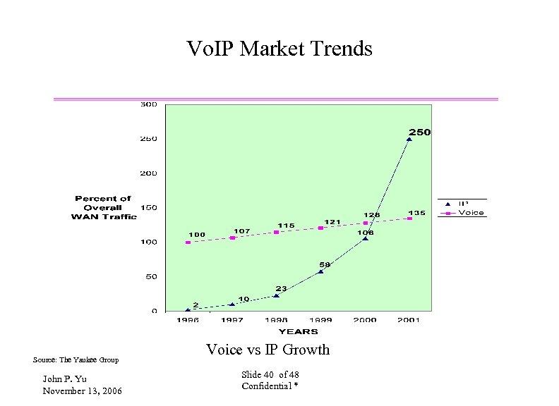 Vo. IP Market Trends Source: The Yankee Group John P. Yu November 13, 2006