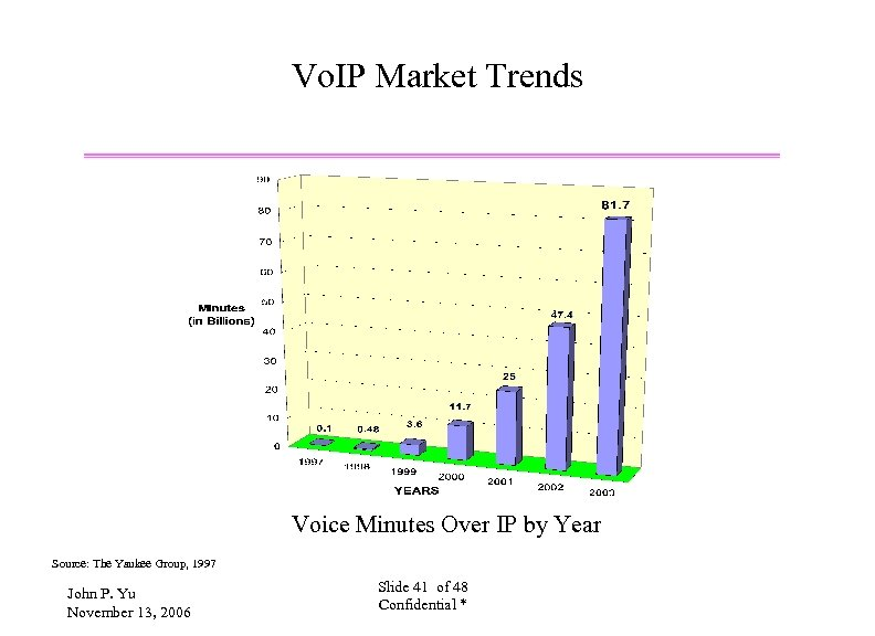 Vo. IP Market Trends Voice Minutes Over IP by Year Source: The Yankee Group,